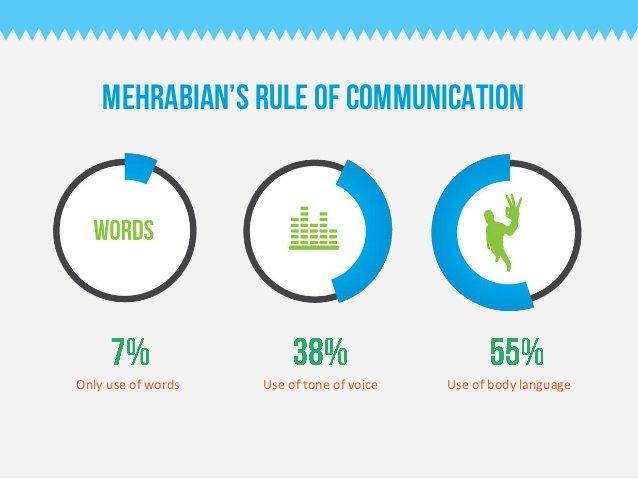 mehrabian-body-language-communication